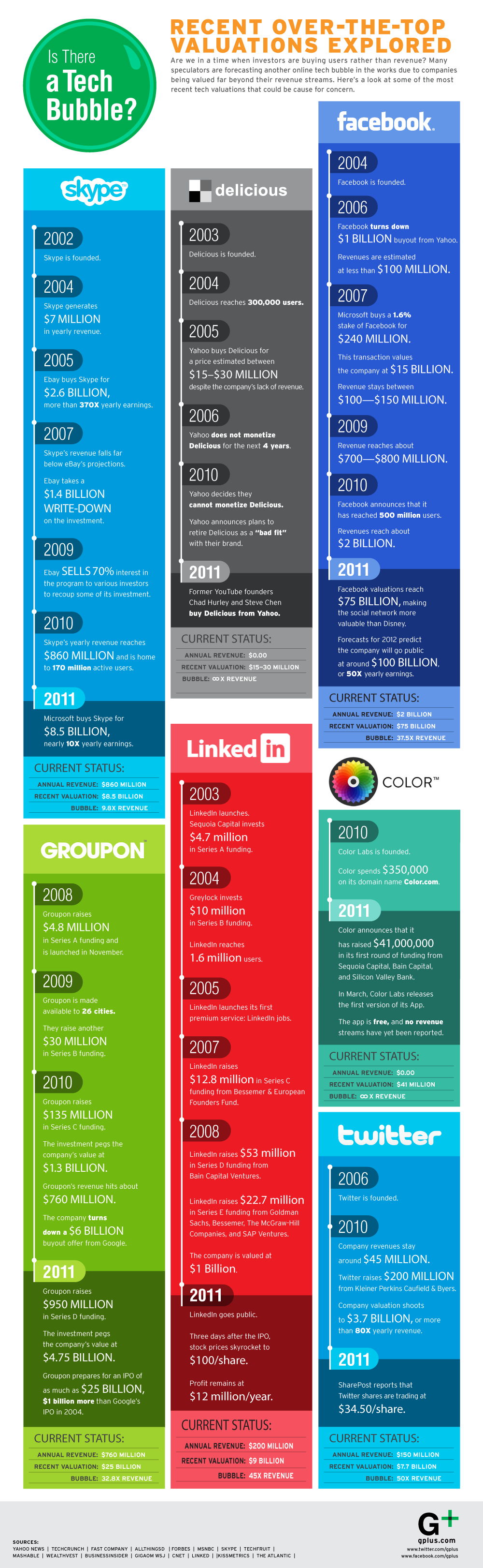 Social Media TechBubble Infographic
